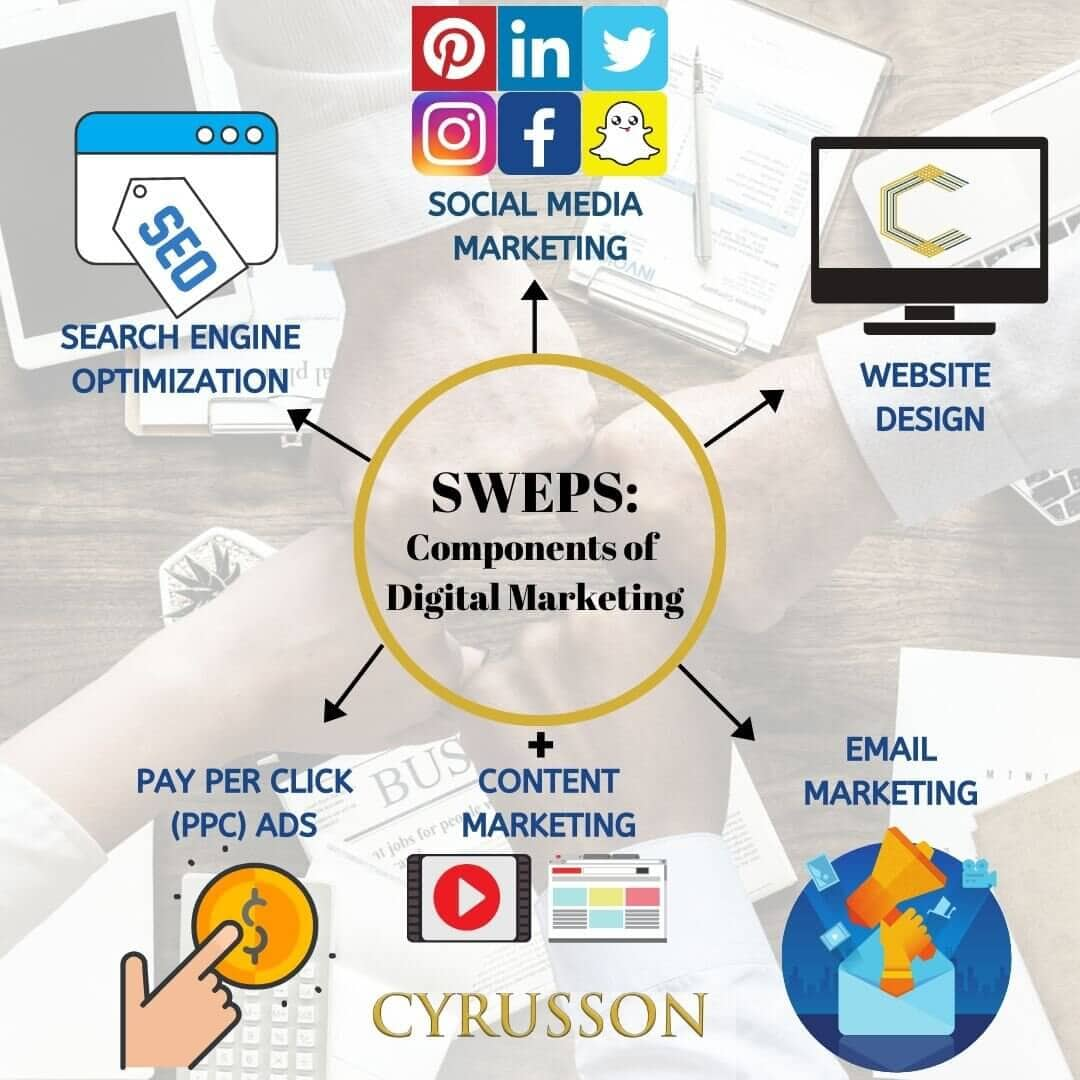 SWEPS: Components of Digital Marketing - Cyrusson