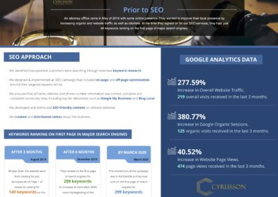 SEO Case Study - Attorney | Cyrusson Inc