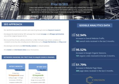 SEO Case Study - Sheet Metal Fabrication | Cyrusson Inc