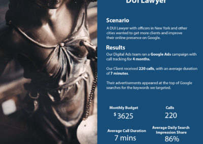 Google Ads Case Study – DUI Lawyer | Cyrusson Inc