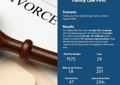 Google Ads Case Study – Family Law Firm | Cyrusson Inc
