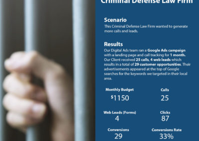 Google Ads Case Study – Criminal Defense Law Firm | Cyrusson Inc