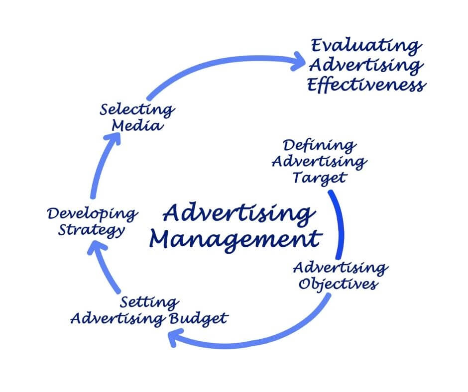 Online Ad Campaigns | Cyrusson Ad Management